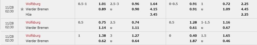 Nhan-dinh-Wolfsburg-vs-Werder-Bremen-ty-le