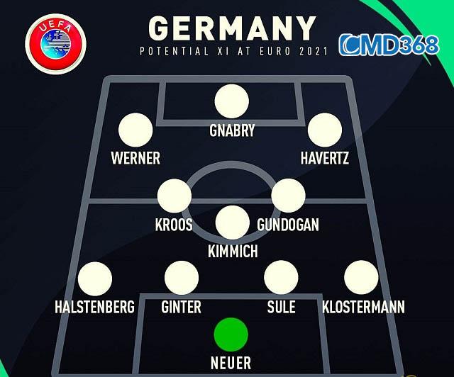 Sơ đồ đội hình Đức VCK Euro 2021