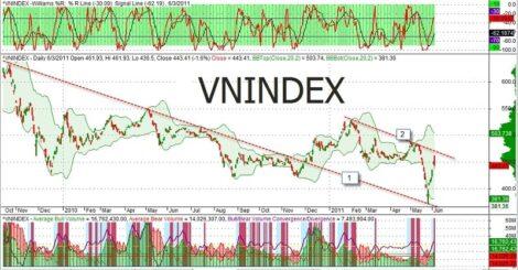 Giải mã: VN Index là gì và ý nghĩa của VN Index