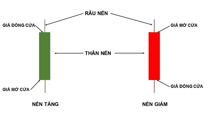 Mô hình nến Nhật thể hiện ý nghĩa của các phiên giao dịch