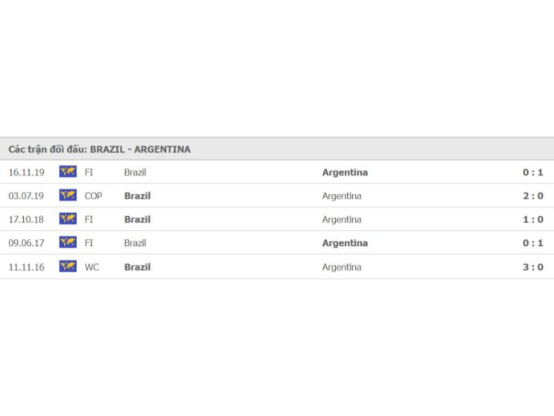 lich-su-doi-dau-giua-Brazil-vs-Argentina