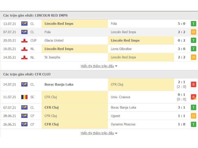 lich-su-doi-dau-giua-Lincoln-Red-Imps-vs-CFR